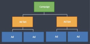 Facebook_Ad_Structure_Blog_Post_Body
